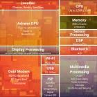 Snapdragon 805 ausprobiert: Qualcomms 32-Bit-Bandbreitenmonster