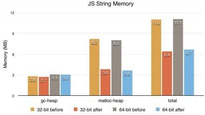 Die neuen Strings belegen deutlich weniger Speicher.