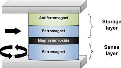 Grafik eines MRAMs für Multi-Bit-Anwendungen