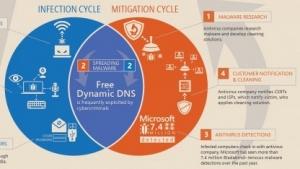 Grafik von Microsoft zu der Malware-Bedrohung