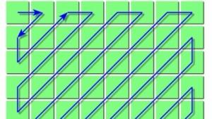 Typisches Abtastmuster für die Entropie-Kodierung einer JPEG-Datei