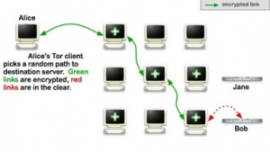 Das Tor-Netzwerk wurde über Monate hinweg kompromittiert.