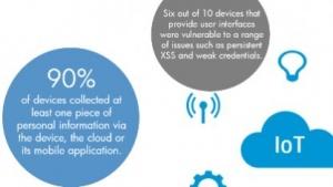 Es gibt weiterhin zu viele Schwachstellen in vernetzten Geräten.