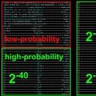 Hash-Funktionen: Bösartige SHA-1-Variante erzeugt