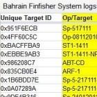 Bahrain Watch: Finfisher-Hack enthält Daten von überwachten Regimegegnern