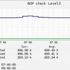 Border Gateway Protocol: Zu große Routingtabellen verursachen Internetausfälle