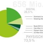Deutschland: Kostenpflichtige Musikdownloads erstmals rückläufig
