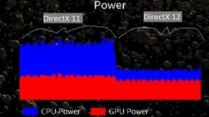 Beim Umschalten auf DirectX-12 reduziert sich die CPU-Energie.
