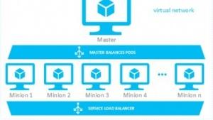 Der Azure Kubernetes Visualizer soll die Docker-Verwaltung weiter vereinfachen.