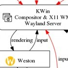 Zur Wayland-Unterstützung: KDE Plasma wird Weston verwenden