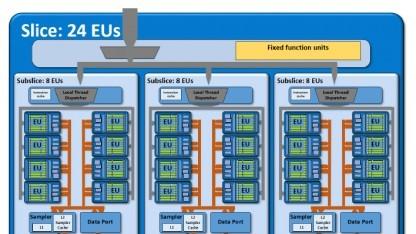 24 EUs für ein Slice bei Broadwell-GPU