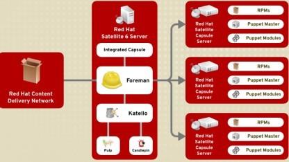 Red Hat veröffenlicht Satellite 6.