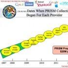 Prism-Programm: US-Regierung drohte Yahoo mit täglich 250.000 Dollar Strafe