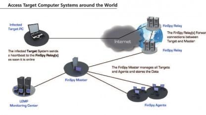 Wikileaks hat Spionagesoftware von Finfisher veröffentlicht.