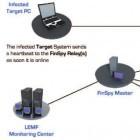 Spy Files 4: Wikileaks veröffentlicht Spionagesoftware von Finfisher