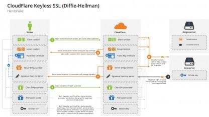 Nur an einer Stelle im TLS-Handshake wird der private Schlüssel benötigt.
