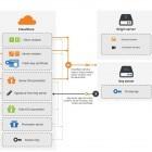 Cloudflare: TLS-Verbindungen ohne Schlüssel sollen Banken schützen