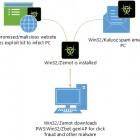 Security: Doubleclick liefert Malware aus