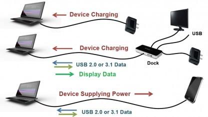 Beispiele für USB Typ C mit Displayport