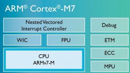 Blockdiagramm des Cortex-M7