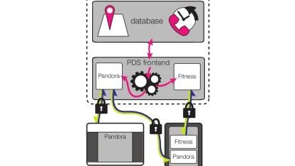 OpenPDS soll die Verwaltung persönlicher Daten vereinfachen.