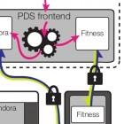 OpenPDS: Zentraler Smartphone-Speicher für persönliche Daten