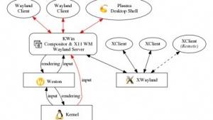 Die geplante Wayland-Architektur für KWin mit Weston zum Rendern