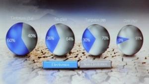 Große Teile seltener Rohstoffe stecken in Elektronik.