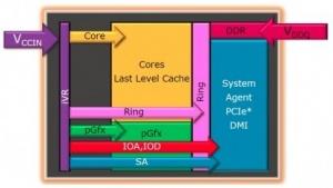 Blockdiagramm der Haswell-FIVR