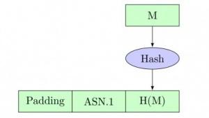 Das veraltete RSA-Padding-Verfahren führt zu Sicherheitsproblemen.
