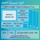 16 Nanometer FinFET: ARMs Cortex A57-Kern erreicht 2,3 GHz