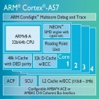 16 Nanometer FinFETs: ARMs Cortex A57-Kern erreicht 2,3 GHz