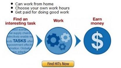 Auf Mechanical Turk werden einfache Computerdienstleistungen vermittelt.
