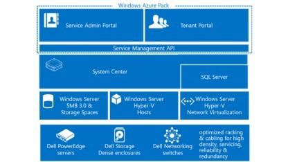 Dell und Microsoft bieten eine integrierte Azure-Cloud-Lösung.
