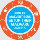 Phishing: Gezielte Angriffe über Onlinewerbung