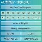 Mali T860: Neues ARM-Grafikpaket für 4K-Smartphones