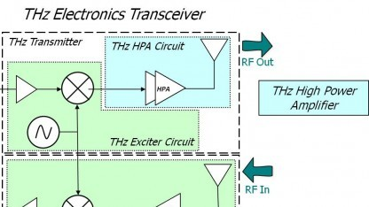 Blockschaltbild des Terahertz-Verstärkers