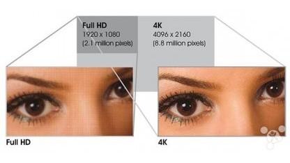 Der Auflösungsunterschied zwischen Full-HD und 4K ist enorm hoch.