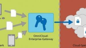 Omnicloud: keine Doubletten auf dem Cloud-Speicher