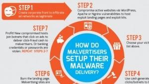 Angreifer nutzen inzwischen auch Real Time Bidding, um manipulierte Werbung zu platzieren.