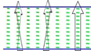 LCD mit 3D-Effekt: Bild in drei Bereiche geteilt, Licht um 45 Grad gedreht