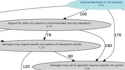 Die Init-Diskussion in Debian benötigt keine Grundsatzentscheidung.