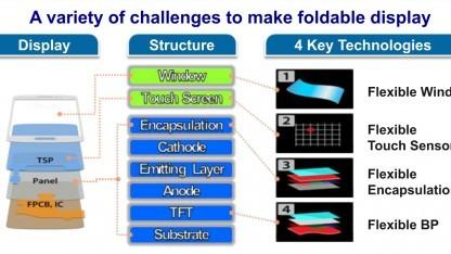 Vier Basistechniken für das faltbare Display.
