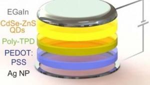 Aufbau der gedruckten LED: dreidimensionale Strukturen