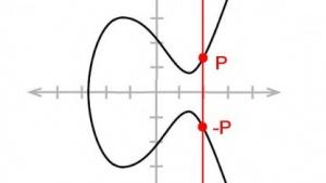 GnuPG unterstützt jetzt auch elliptische Kurven.