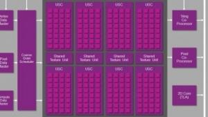 Montage eines Blockdiagramms einer PowerVR 6XT mit acht USCs