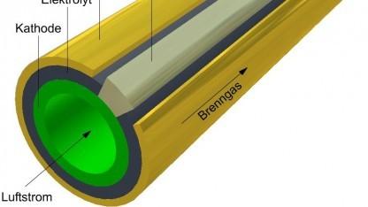 Festoxidbrennstoffzelle (Symbolbild): Tinten aus keramischen Partikeln, Bindemittel und Lösungsmittel