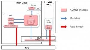 KVMGT steht erstmals offiziell bereit.