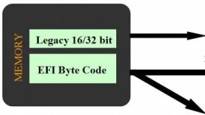 EFI und UEFI lösen das alte BIOS ab.