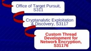 Für den Zugriff auf VPNs mit IPSec muss die NSA private Schlüssel ergattern.
